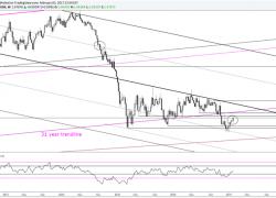EUR/USD Outside Week Follows Narrow Range Week
