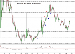 USD/TRY Uptrend Eyes Another Break Out