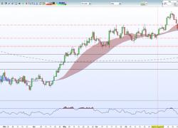 US Dollar, Gold Price Remain Rangebound