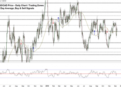 USD/CAD A Pullback or a Comeback?