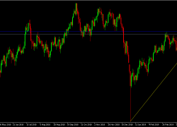 USD/JPY Daily Technical Analysis | DailyForex