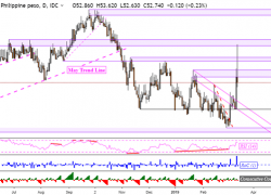 USD/PHP May Rise. USD/IDR, USD/MYR Bullish Reversals Eye Obstacles