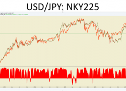 Understanding And Employing Correlation Analysis In Your FX Trading