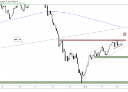 WTI & Brent Crude Oil Price Outlook Point to Increased Volatility Soon