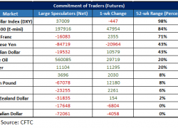 Weekly CoT Update for USD/JPY, Crude Oil & Other Major Contracts