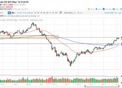 WTI Crude Oil and Natural Gas Forecast