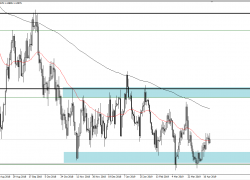 EUR/USD and GBP/USD Forecast | DailyForex