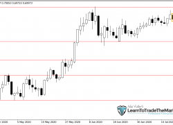 Weekly Trade Setups Ideas & Chart Analysis by Nial Fuller – July 20th to 24th, 2020