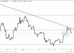 BTC/USD and BTC/JPY Forecast | DailyForex