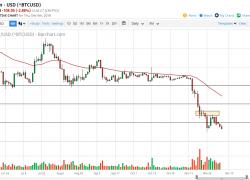 Bitcoin Daily Forecast | DailyForex
