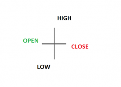 How to Trade the Doji Candlestick Pattern