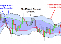 Double Bollinger Band Strategy to Trade Forex