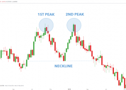 Double Top Pattern: A Forex Trader's Guide