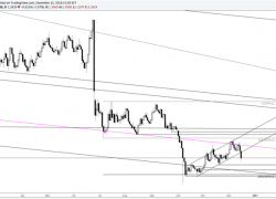 GBP/USD Breaks Short Term Bull Channel