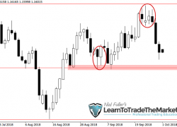 Weekly Forex Trade Ideas & Chart Analysis by Nial Fuller – October 1st to 5th, 2018