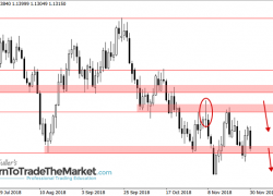 Weekly Forex Trade Ideas & Chart Analysis by Nial Fuller – Dec 3rd to 7th, 2018