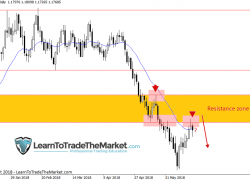 Trade Ideas & Technical Chart Analysis by Nial Fuller, June 11th to 15th 2018