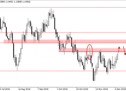 Weekly Forex Trade Ideas & Chart Analysis by Nial Fuller – Dec 10th to 14th, 2018
