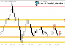 Weekly Trade Setups Ideas & Chart Analysis by Nial Fuller – May 11th to 15th, 2020
