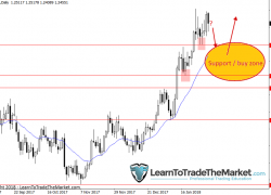 Trade Ideas & Technical Chart Analysis by Nial Fuller, February 5th to 9th 2018 » Learn To Trade