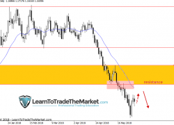Trade Ideas & Technical Chart Analysis by Nial Fuller, June 4th to 8th 2018