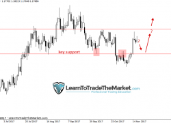 Trade Ideas & Technical Chart Analysis by Nial Fuller, November 20th to 24th 2017 » Learn To Trade