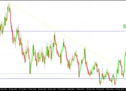 EUR/USD Technical Analysis: Facing Increasing Pressure