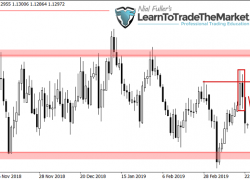 Weekly Trade Setups Ideas & Chart Analysis by Nial Fuller – March 25th to 29th, 2019