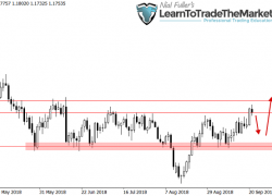 Weekly Forex Trade Ideas & Chart Analysis by Nial Fuller