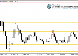 Weekly Trade Setups Ideas & Chart Analysis by Nial Fuller – May 25th to 29th, 2020
