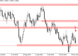 Weekly Forex Trade Ideas & Chart Analysis by Nial Fuller – November 26th to 30th, 2018