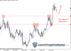Trade Ideas & Technical Chart Analysis by Nial Fuller, January 22nd to 26th 2018 » Learn To Trade