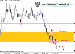 Trade Ideas & Technical Chart Analysis by Nial Fuller, May 28th to June 1st 2018