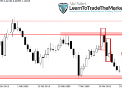 Weekly Trade Setups Ideas & Chart Analysis by Nial Fuller – April 1st to 5th, 2019