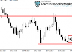 Weekly Trade Setups Ideas & Chart Analysis by Nial Fuller – April 8th to 12th, 2019