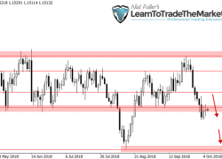 Weekly Forex Trade Ideas & Chart Analysis by Nial Fuller – October 8th to 12th, 2018