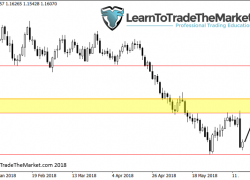 Weekly Trade Setups Commentary by Nial Fuller – June 18th to 22nd, 2018