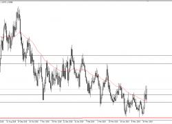 EUR/USD and GBP/USD Forecast | DailyForex