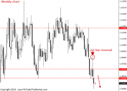 EURUSD Chart Looks Toast – Sell The Rallies – 19th to 23rd December 2016