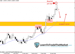 Trade Ideas & Technical Chart Analysis by Nial Fuller, January 29th to February 2nd 2018 – Learn To Trade
