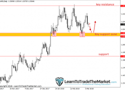 Trade Ideas & Technical Chart Analysis by Nial Fuller, March 12th to 16th 2018 » Learn To Trade