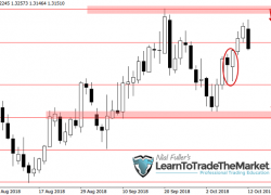 Weekly Forex Trade Ideas & Chart Analysis by Nial Fuller – October 15th to 19th, 2018