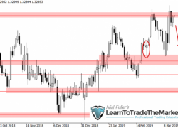 Weekly Trade Setups Ideas & Chart Analysis by Nial Fuller – March 18th to 22nd, 2019