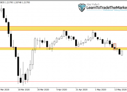 Weekly Trade Setups Ideas & Chart Analysis by Nial Fuller – May 18th to 22nd , 2020