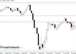 Trade Idea: GBPUSD Inside Bar Break Down Potential – April 23rd, 2020