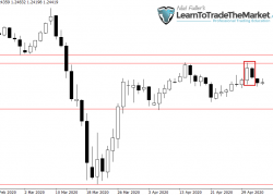Weekly Trade Setups Ideas & Chart Analysis by Nial Fuller – May 4th to 8th, 2020