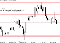 Trade Ideas: GBPUSD Collapses From Pin Bar + Inside Bar Combo Pattern & USDJPY Potential Break Out From Inside Bar Pattern