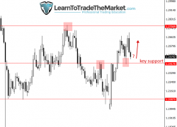 Forex Trading Opportunities This Week by Nial Fuller