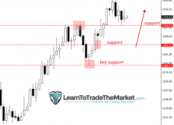 Pullback in Gold Presents Buying Opportunity
