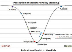 How Monetary Policy Affects FX Trading